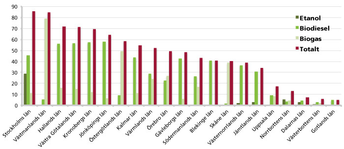 Två tredjedelar fossilfritt i kollektivtrafiken
