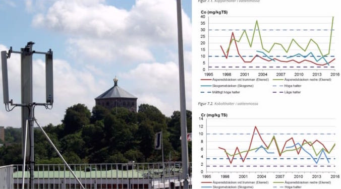 Göteborgs stad offentliggör miljödata