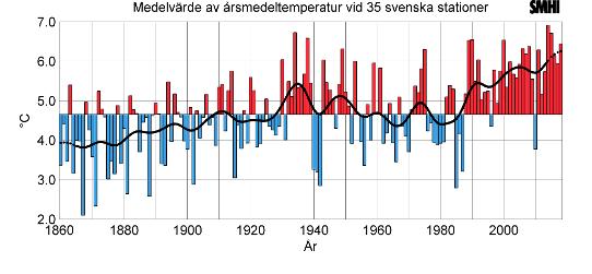 Temperaturökning i Sverige dubbelt så stor som globalt